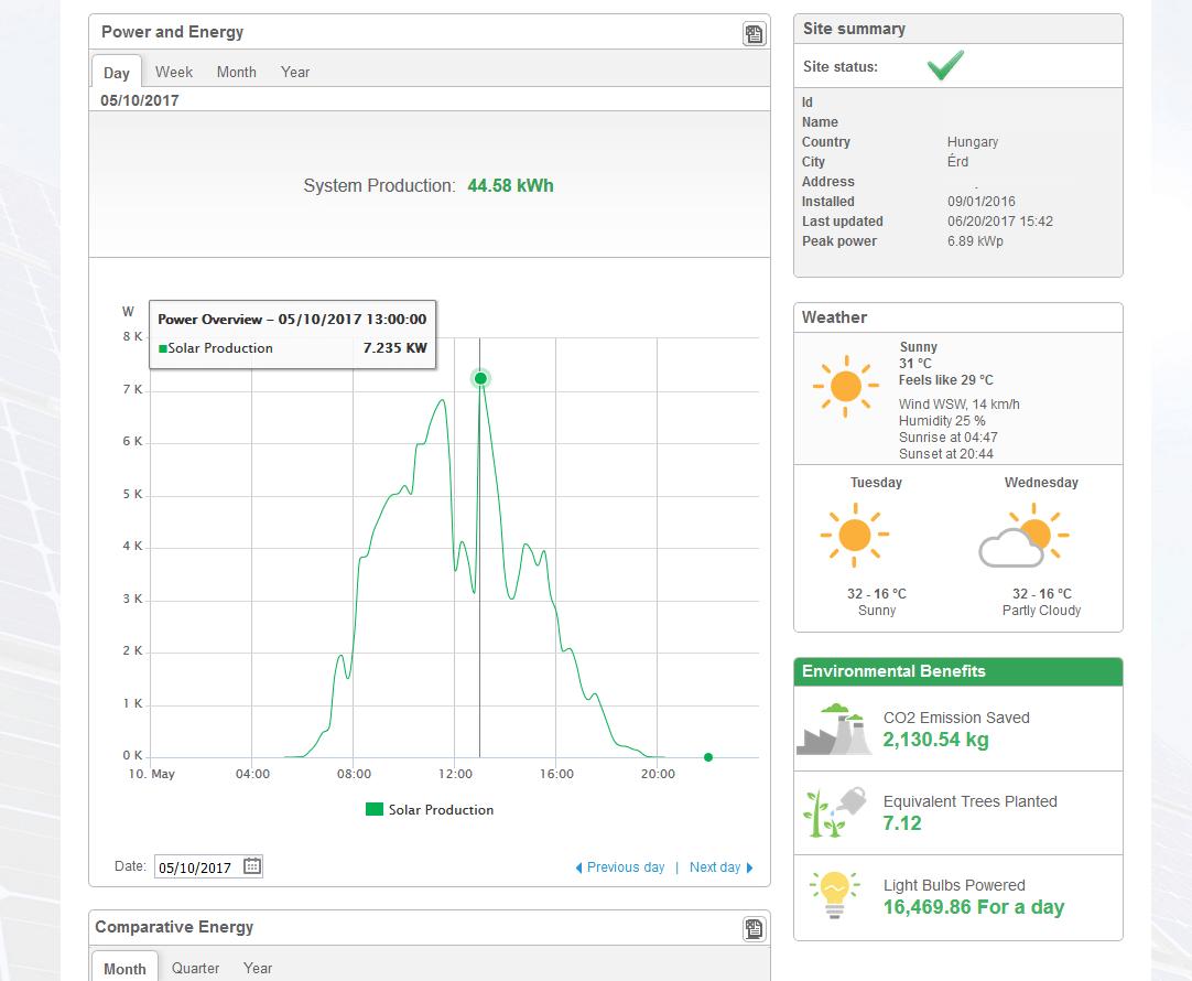 SolarEdge Monitoring