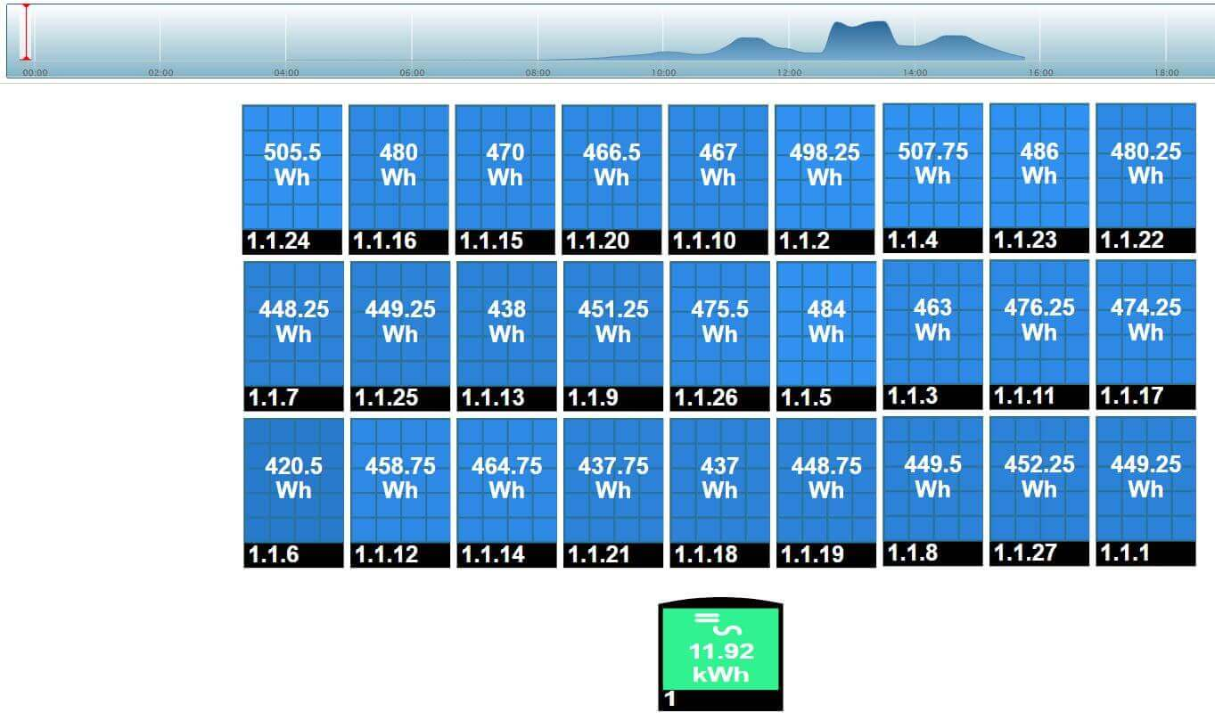 SolarEdge monitoring rendszer referencia