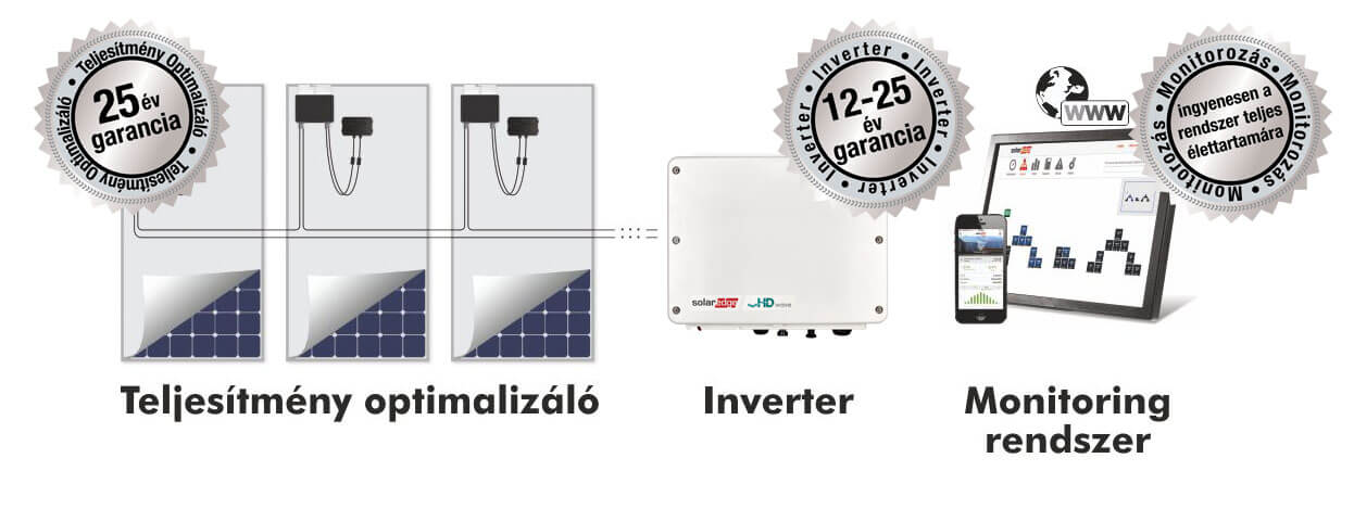 Solaredge inverterek