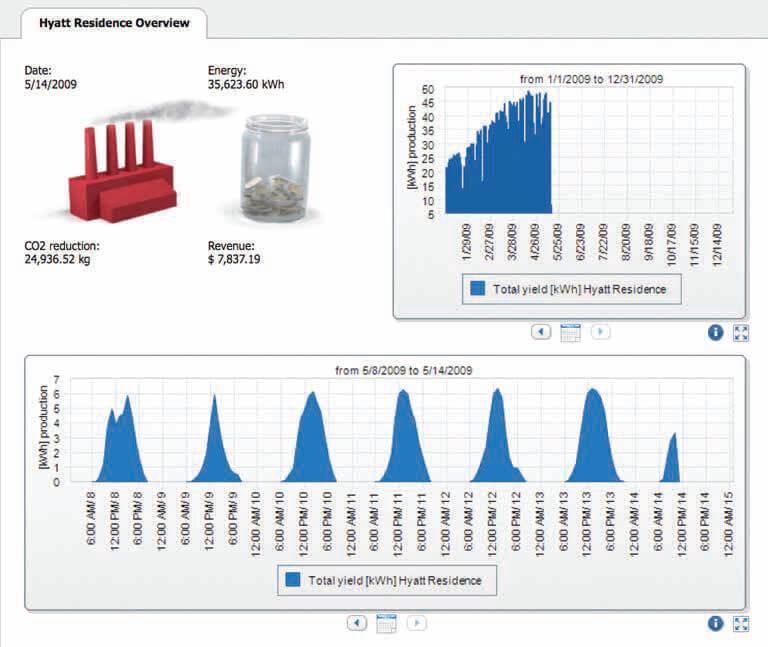 Hagyományos Inverter Monitoring Rendszere