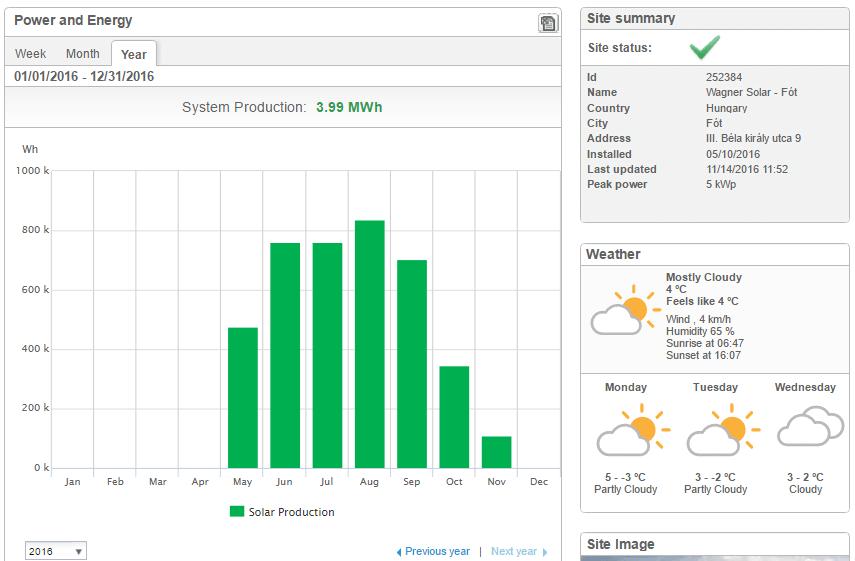 Solaredge inverterek