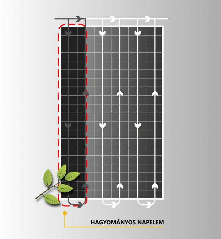 árnyékhatás hagyományos, három sztringes napelemen