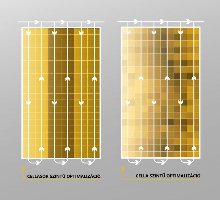 cella és cellasor szintű optimalizáció