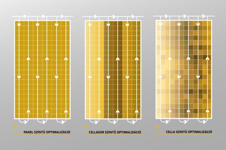 napelemes optimalizáció